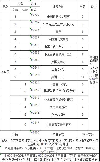 江西师范大学自考汉语言文学本科(050105)专业介绍及开考课程
