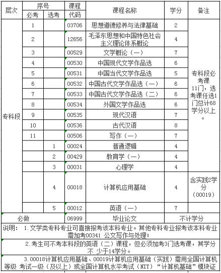 江西科技师范大学自考汉语言文学专科(050114)专业介绍及开考课程