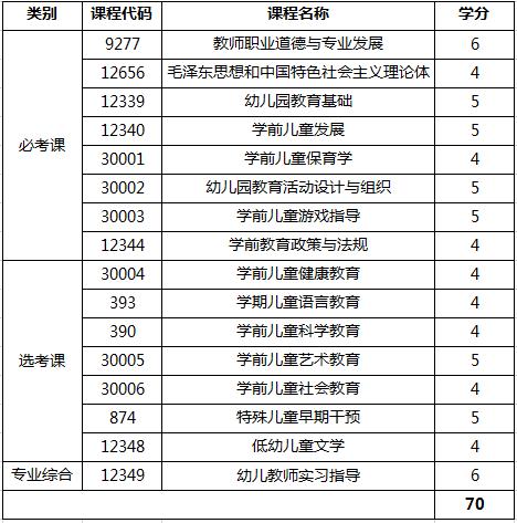 九江职业大学自考学前教育专科开考课程.png