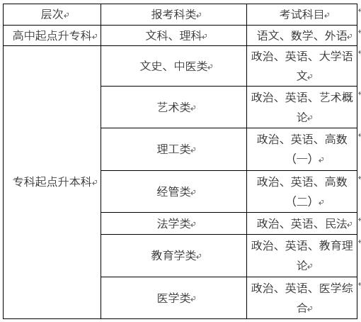 2019年南阳理工学院成人高考入学考试科目