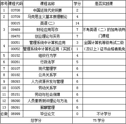 南昌航空大学自考人力资源管理本科(020218)专业介绍及考试计划