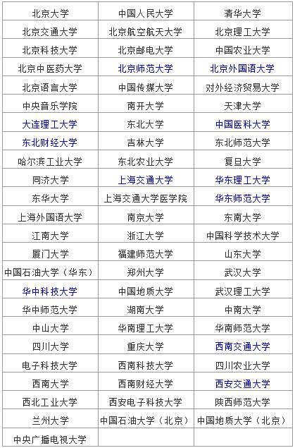 全國網絡教育招生學校名單