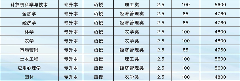 2019广西大学成人高考招生专业一览表1.png