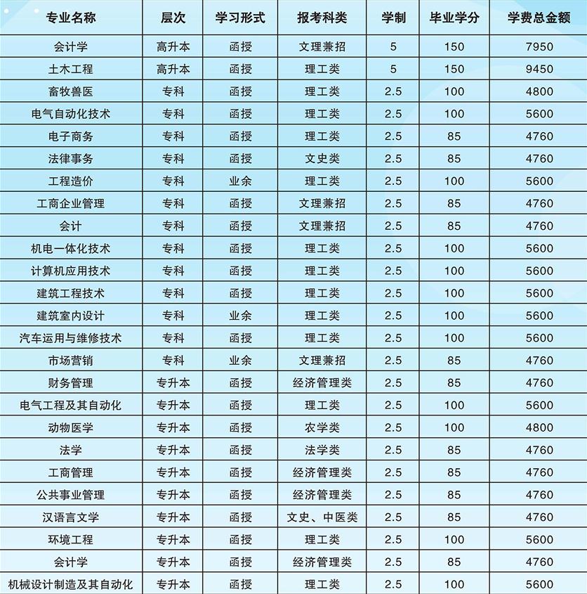 2019广西大学成人高考招生专业一览表.png
