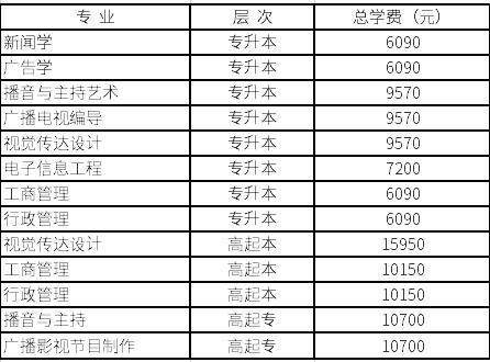2019中国传媒大学成人高考招生专业学费标准一览表.jpg