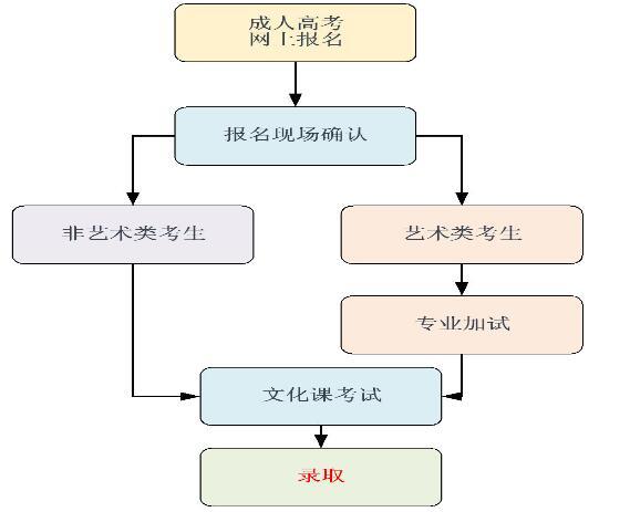 2019中国传媒大学成人高考报名流程.jpg