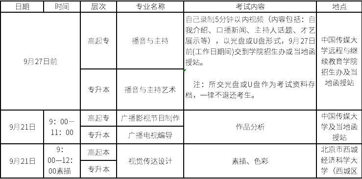 2019中国传媒大学成人高考艺术类加试科目一览表.jpg
