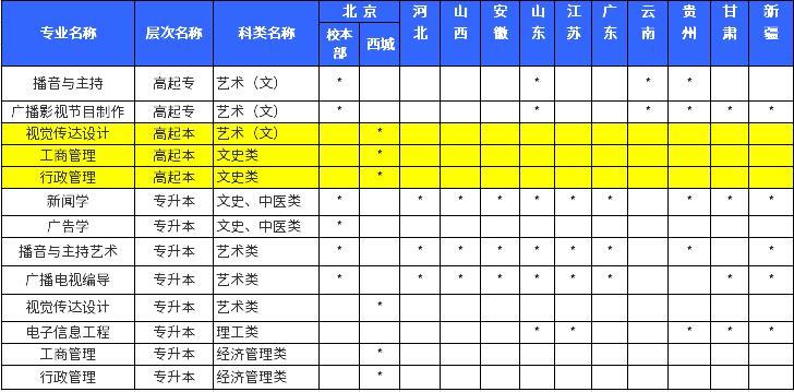 2019中国传媒大学成人高考招生专业一览表.jpg
