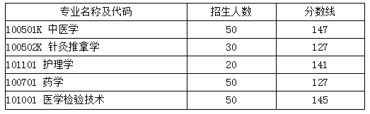 湖北中医药大学2019年普通专升本录取分数线