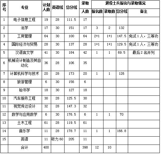 黄冈师范学院2019年普通专升本录取分数线