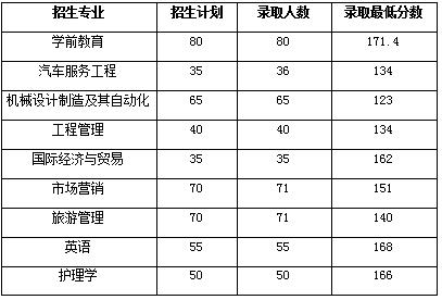 湖北文理大学2019年普通专升本录取分数线