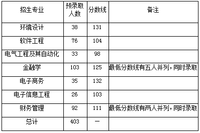 武汉东湖学院2019年普通专升本录取分数线