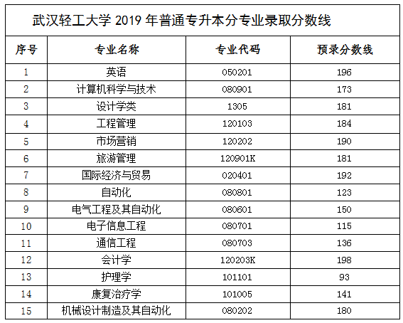 武汉轻工大学2019年普通专升本录取分数线
