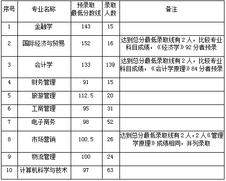 武汉工商学院2019年普通专升本录取分数线