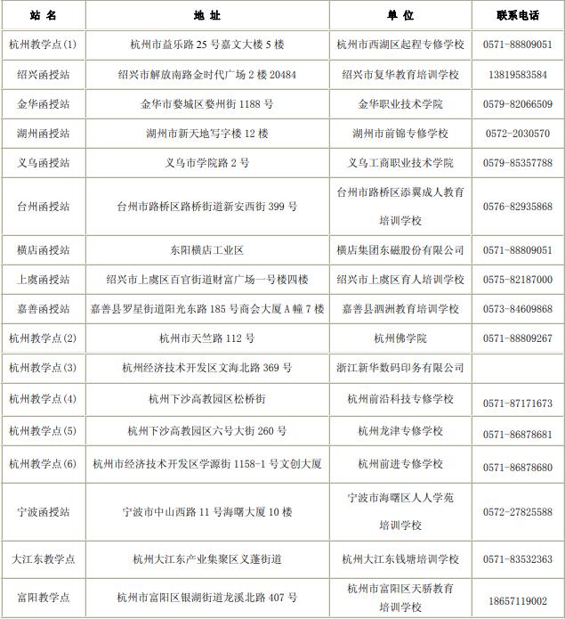 2019杭州电子科技大学成人高考招生函授、教学点.png