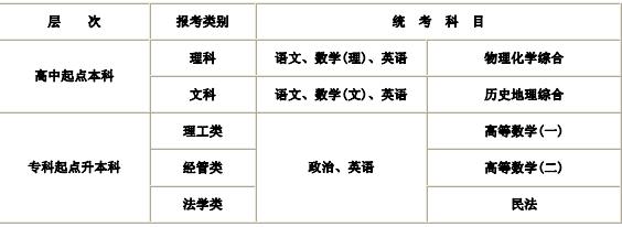 2019杭州电子科技大学成人高考manbetx万博苹果科目.png