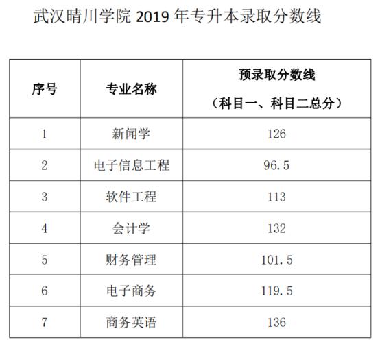 武汉晴川学院2019年普通专升本录取分数线