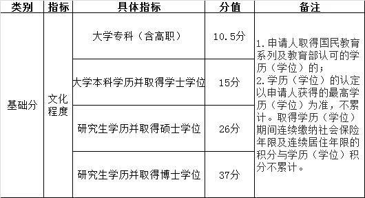 《北京市积分落户操作管理细则》
