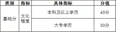 《天津市居住证积分指标及分值表》