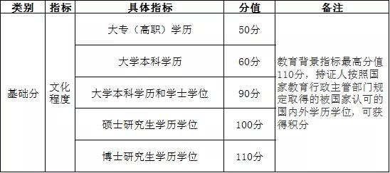 《上海落户及积分执行标准》