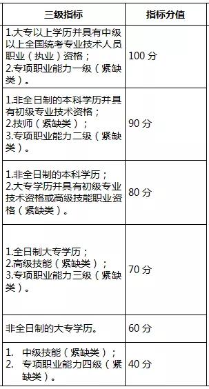 2018年深圳市积分落户申请标准