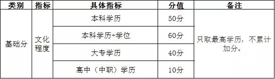 《武汉市积分入户管理办法》