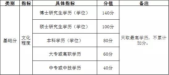 《南京市积分落户实施办法》