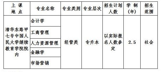 中国人民大学2019成人高等教育招生专业一览表.jpg