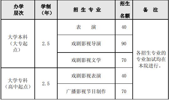 1987成人影视_北京电影学院2019年继续教育学院招生简章-学赛网