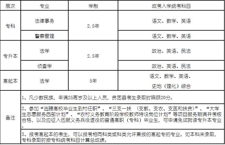 中央司法警官学院2019年成人高考招生计划.png