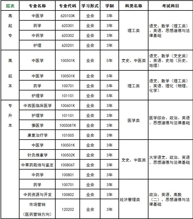 云南中医药大学成人高等学历教育招生专业及考试科目一览表.png