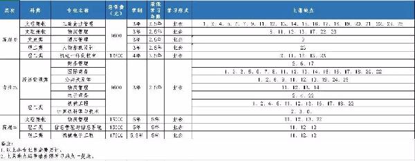 上海第二工业大学2019年成人高考招生专业一览表.jpg