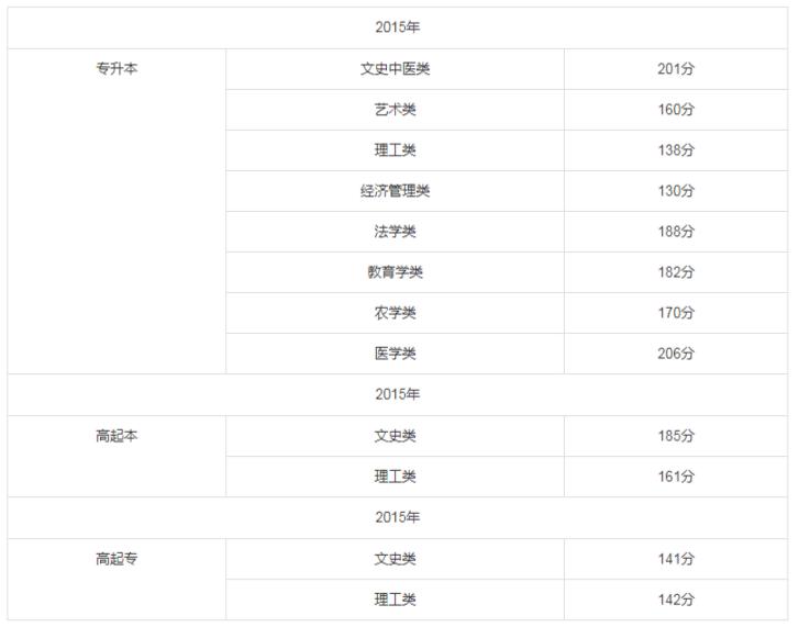 2015年福建成人高考录取分数线.png