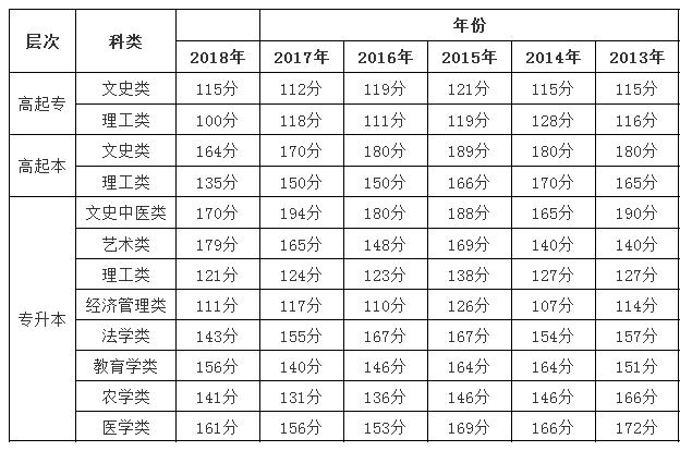 上海2013-2018年成人高考历年录取分数线.png