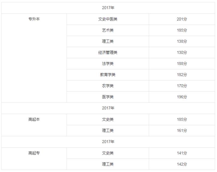 2017年福建成人高考录取分数线.png