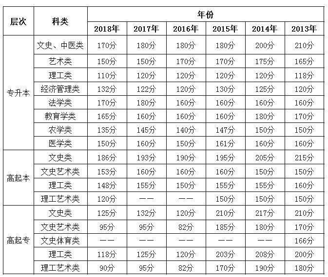 重庆2013-2018年成人高考历年录取分数线.png
