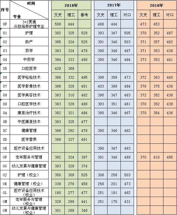 陕西省专科录取_潍坊护理职业学院近三年普通专科录取最低分数(山东省)-学赛网
