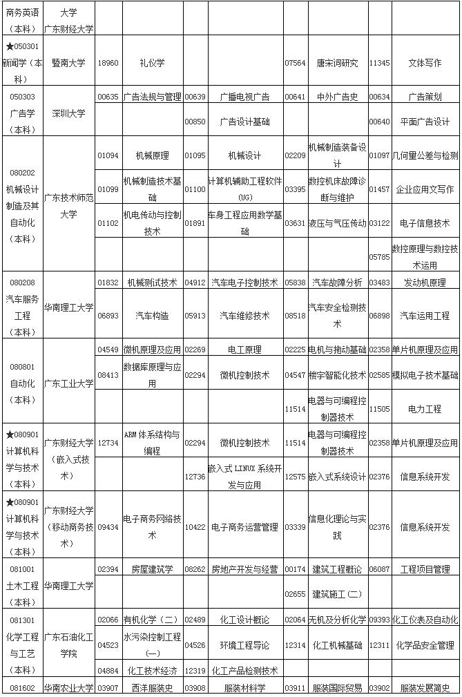 广东省2020年1月自考各专业开考课程考试时间安排表
