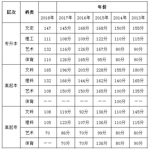 吉林省2013-2018年成人高考历年录取分数线.png
