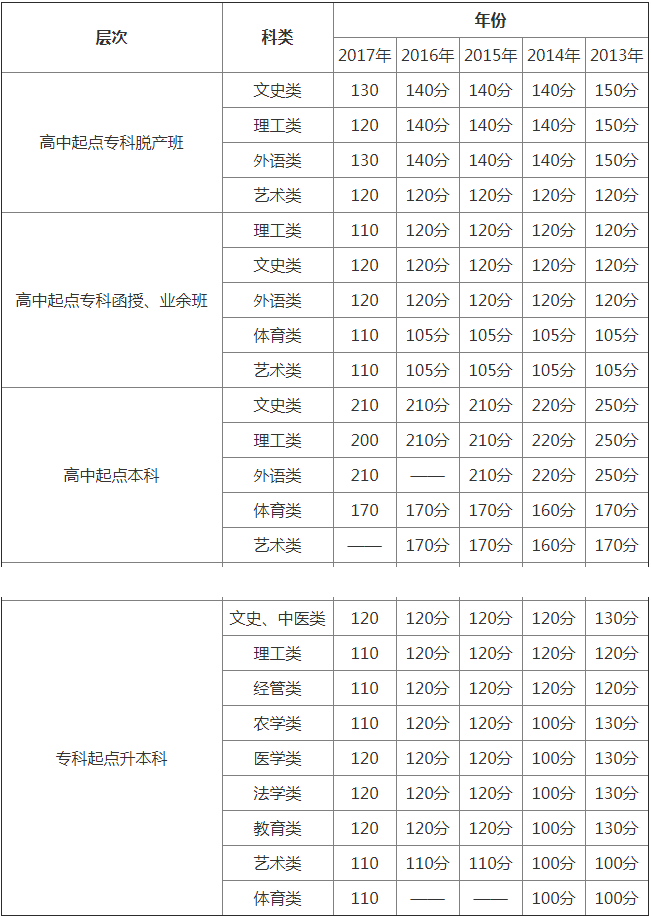 广东省2013高考理综_2013年成考成绩公布_考研初试成绩公布_成考往年真题及答案_考研 ...