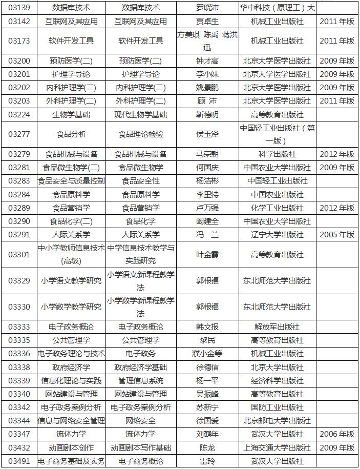 河南省2020年高等教育自学考试使用教材14