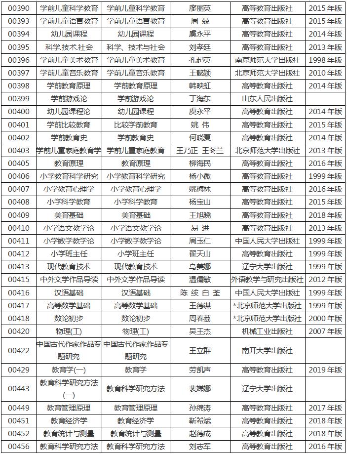 河南省2020年高等教育自学考试使用教材5
