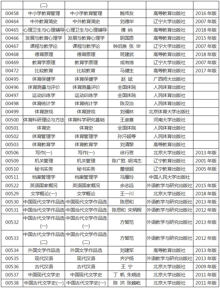 河南省2020年高等教育自学考试使用教材6