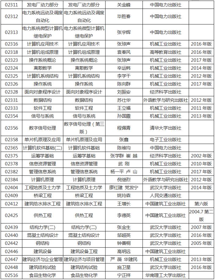 河南省2020年高等教育自学考试使用教材12