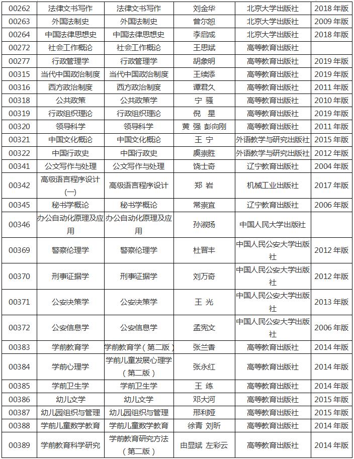 河南省2020年高等教育自学考试使用教材4