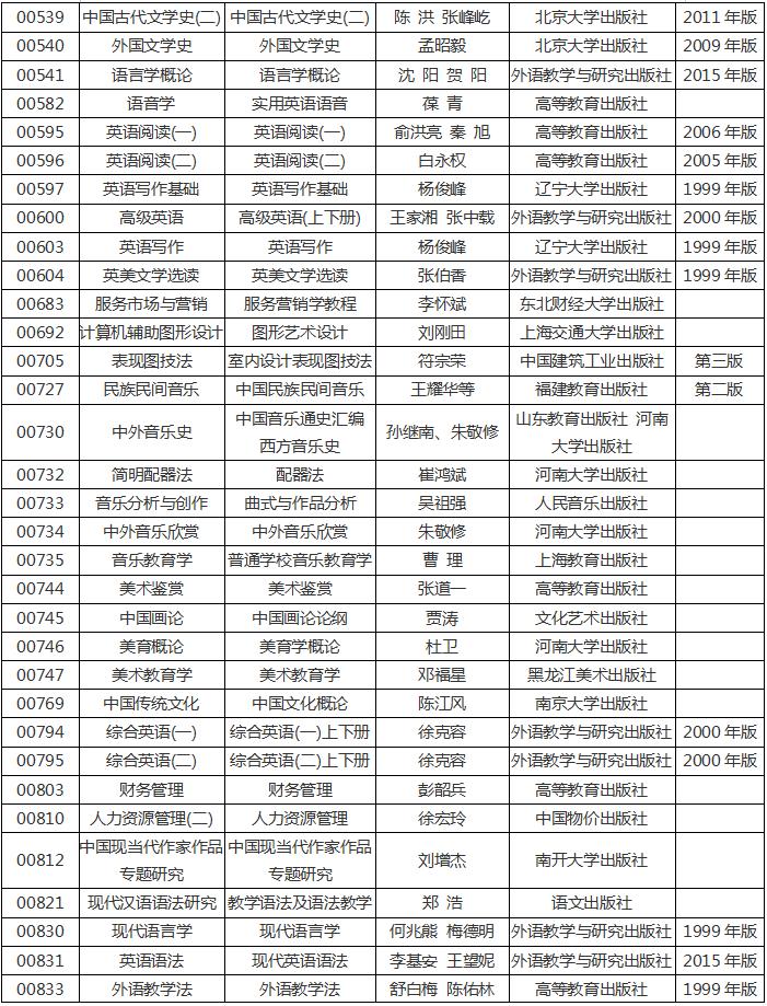 河南省2020年高等教育自学考试使用教材7