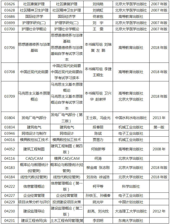 河南省2020年高等教育自学考试使用教材15