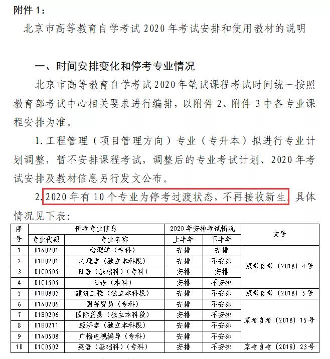 北京停考專業名單