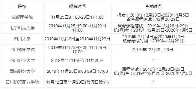 四川2020年1月自學考試省考報名入口