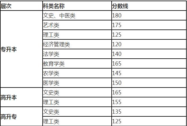 2019年甘肅省成人高校招生錄取控制分數線.png